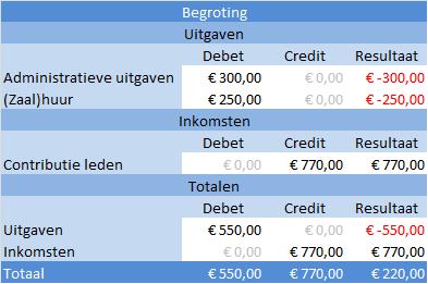 begroting_voorbeeld