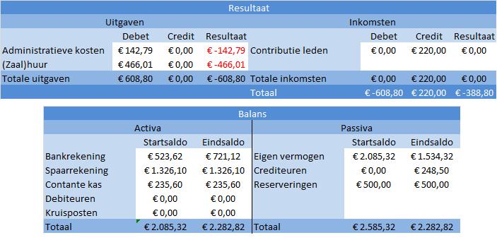 contributie_boekingen_v1_resultaat