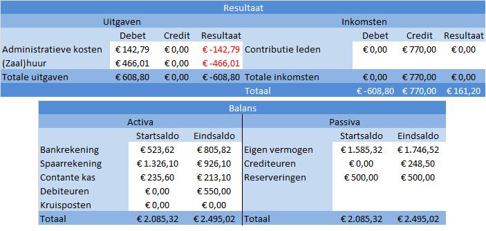 contributie_boekingen_v2_resultaat