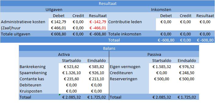 speciale_rekeningen_aangepastebalans