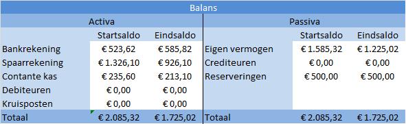 speciale_rekeningen_nieuwebalans